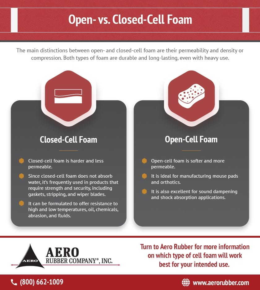 Infographic describing difference between open and closed cell foam